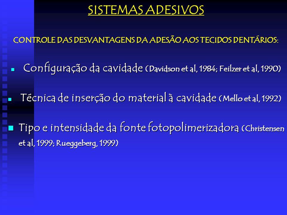 SISTEMAS ADESIVOS CONTROLE DAS DESVANTAGENS DA ADESÃO AOS TECIDOS DENTÁRIOS: Configuração da cavidade (Davidson et al, 1984; Feilzer et al, 1990) Conf