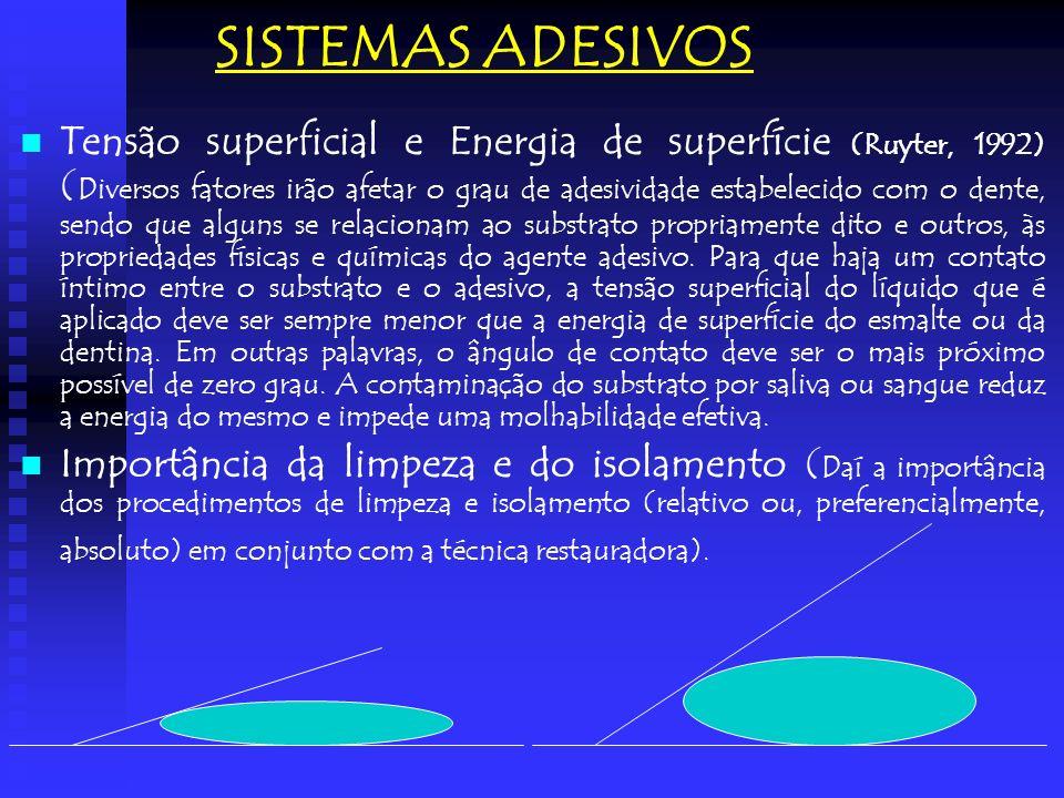 SISTEMAS ADESIVOS Tensão superficial e Energia de superfície (Ruyter, 1992) ( Diversos fatores irão afetar o grau de adesividade estabelecido com o de