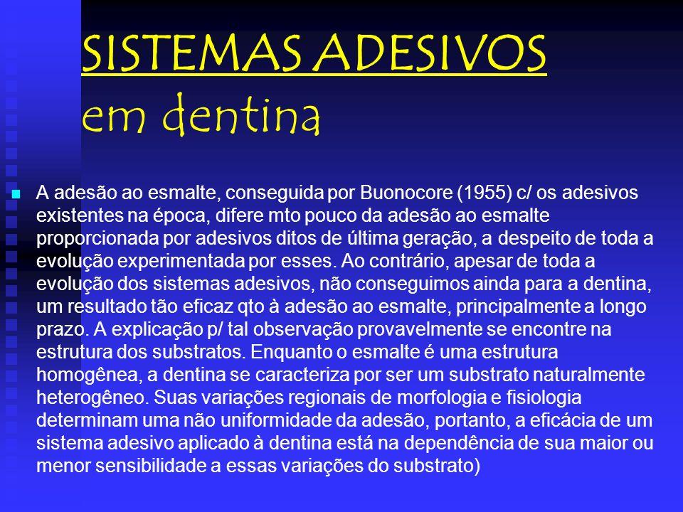 SISTEMAS ADESIVOS em dentina A adesão ao esmalte, conseguida por Buonocore (1955) c/ os adesivos existentes na época, difere mto pouco da adesão ao es