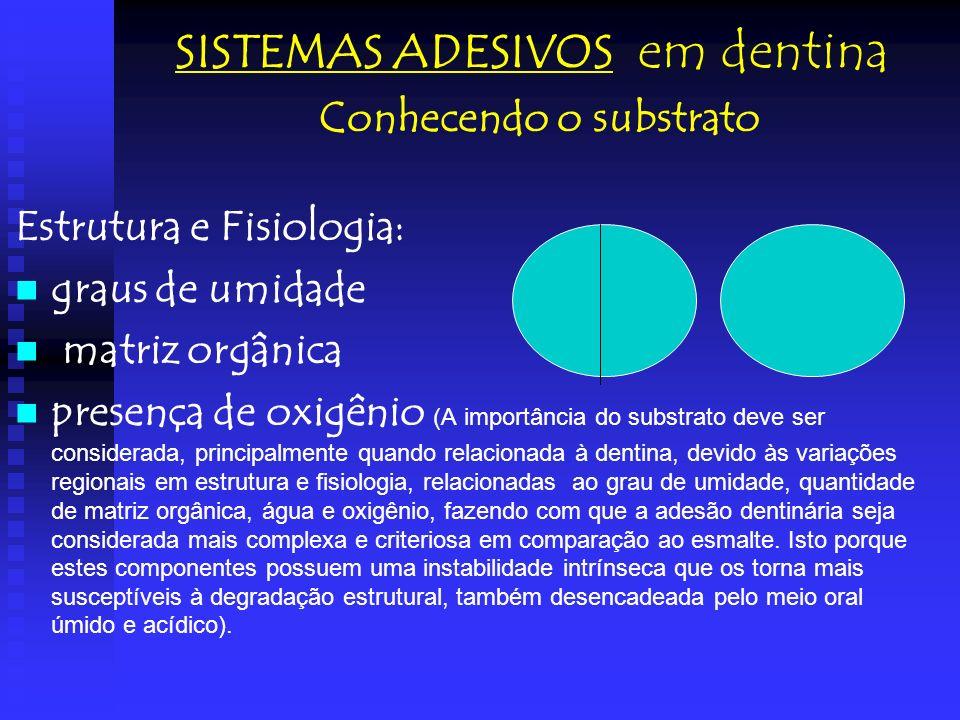 SISTEMAS ADESIVOS em dentina Conhecendo o substrato Estrutura e Fisiologia: graus de umidade matriz orgânica presença de oxigênio (A importância do su