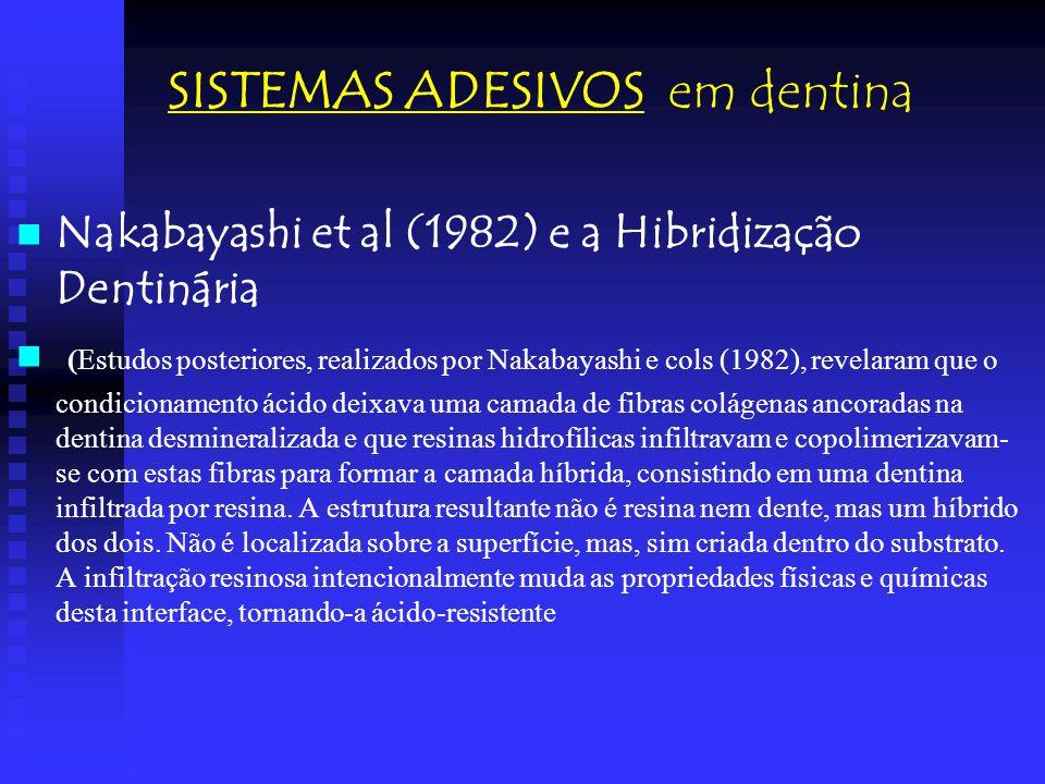 SISTEMAS ADESIVOS em dentina Nakabayashi et al (1982) e a Hibridização Dentinária (Estudos posteriores, realizados por Nakabayashi e cols (1982), reve