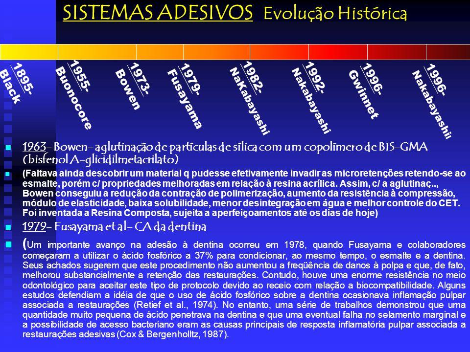 SISTEMAS ADESIVOS em dentina Fusayama et al (1979) e o Condicionamento ácido Total (um importante avanço na adesão à dentina ocorreu em 1978, quando Fusayama e cols começaram a utilizar o ácido fosfórico a 37% para condicionar, ao mesmo tempo, o esmalte e a dentina).