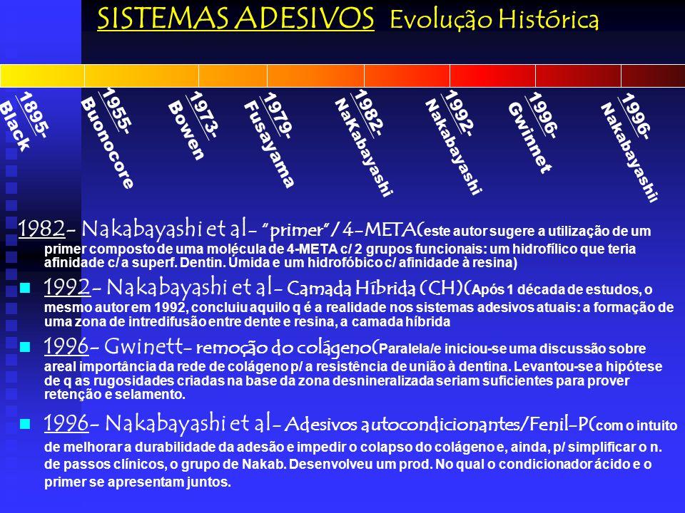 SISTEMAS ADESIVOS em dentina Nakabayashi et al (1982) e a Hibridização Dentinária (Estudos posteriores, realizados por Nakabayashi e cols (1982), revelaram que o condicionamento ácido deixava uma camada de fibras colágenas ancoradas na dentina desmineralizada e que resinas hidrofílicas infiltravam e copolimerizavam- se com estas fibras para formar a camada híbrida, consistindo em uma dentina infiltrada por resina.