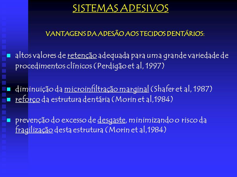 SISTEMAS ADESIVOS VANTAGENS DA ADESÃO AOS TECIDOS DENTÁRIOS: altos valores de retenção adequada para uma grande variedade de procedimentos clínicos (P