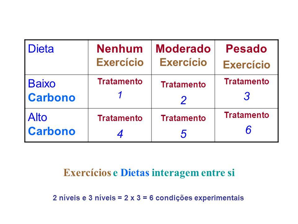Outro Exemplo Todos os níveis de um fator estão cruzados por todos os níveis de um outro fator, i.e.