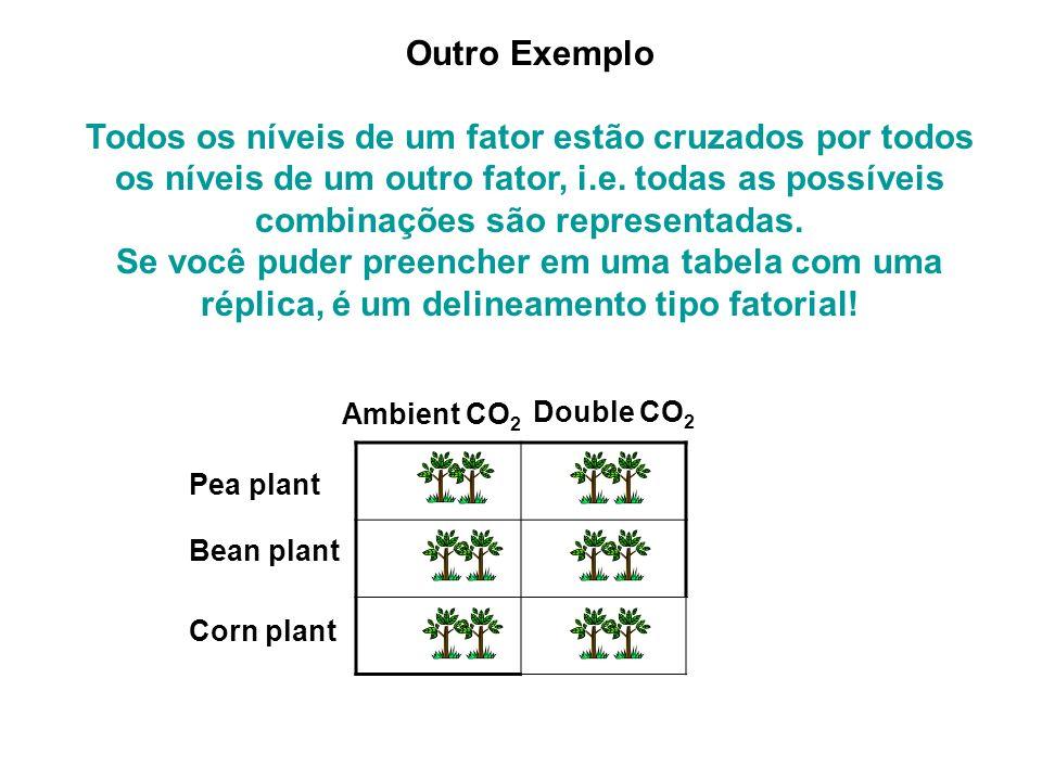 Pea plant Bean plant Corn plant Ambient CO 2 Double CO 2 Quantos fatores.