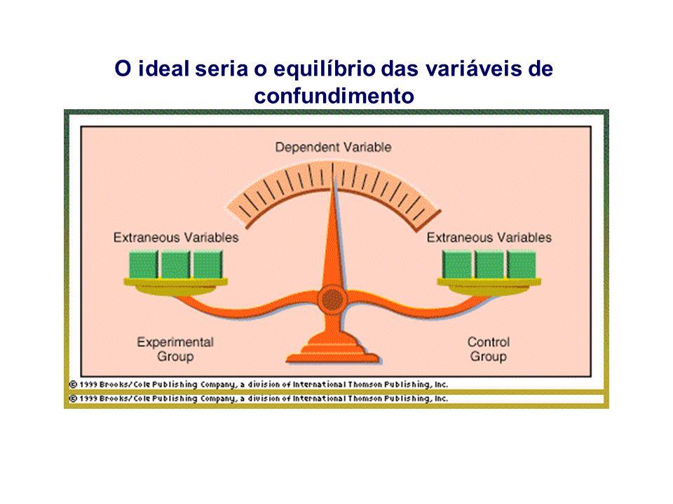 Princípios do Delineamento Experimental REPLICAÇÃO, para proporcionar uma estimativa do erro experimental (desvio padrão).