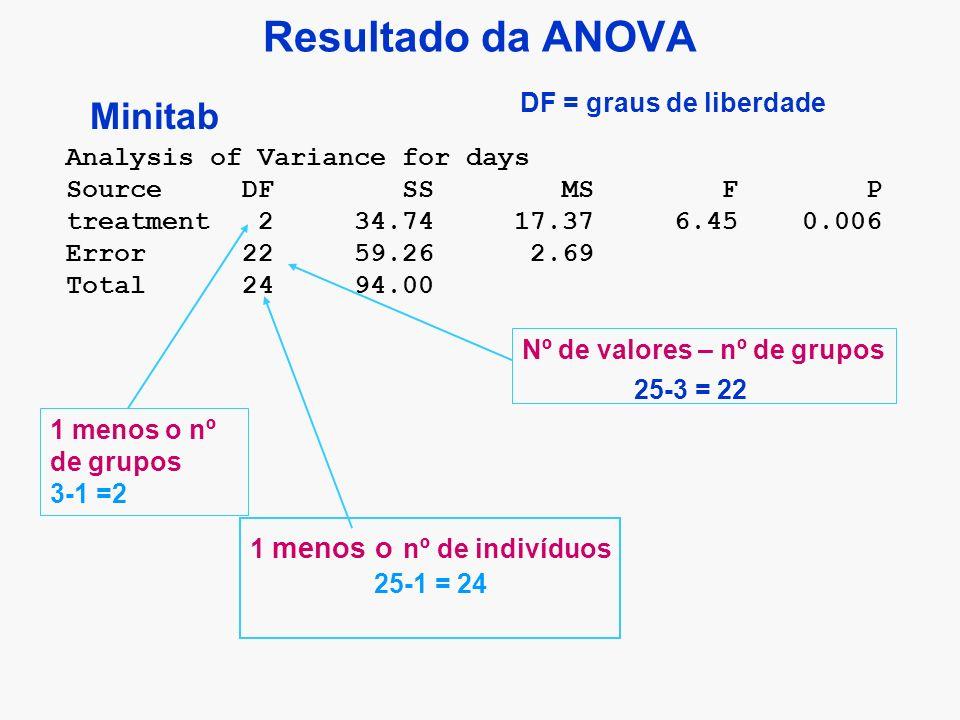 Resultado da ANOVA 1 menos o nº de grupos 3-1 =2 Nº de valores – nº de grupos 1 menos o nº de indivíduos 25-1 = 24 Analysis of Variance for days Source DF SS MS F P treatment 2 34.74 17.37 6.45 0.006 Error 22 59.26 2.69 Total 24 94.00 Minitab 25-3 = 22 DF = graus de liberdade