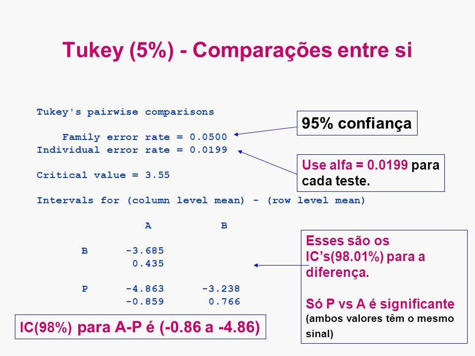 Tukey (5%) - Comparações entre si Tukey s pairwise comparisons Family error rate = 0.0500 Individual error rate = 0.0199 Critical value = 3.55 Intervals for (column level mean) - (row level mean) A B B -3.685 0.435 P -4.863 -3.238 -0.859 0.766 95% confiança Use alfa = 0.0199 para cada teste.