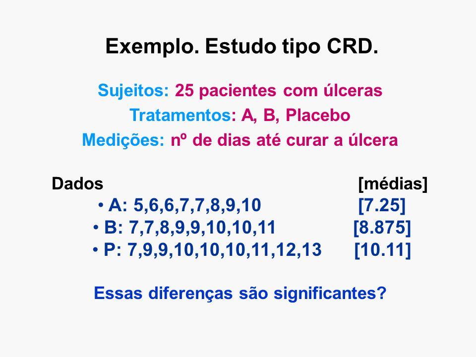Exemplo. Estudo tipo CRD. Sujeitos: 25 pacientes com úlceras Tratamentos: A, B, Placebo Medições: nº de dias até curar a úlcera Dados [médias] A: 5,6,