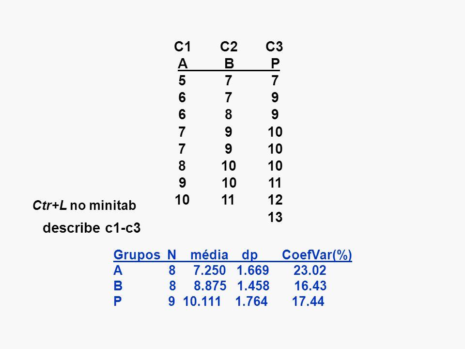 C1 C2 C3 ABP 577 679 689 7 910 81010 91011 101112 13 Grupos N média dp CoefVar(%) A 8 7.250 1.669 23.02 B 8 8.875 1.458 16.43 P 9 10.111 1.764 17.44 describe c1-c3 Ctr+L no minitab
