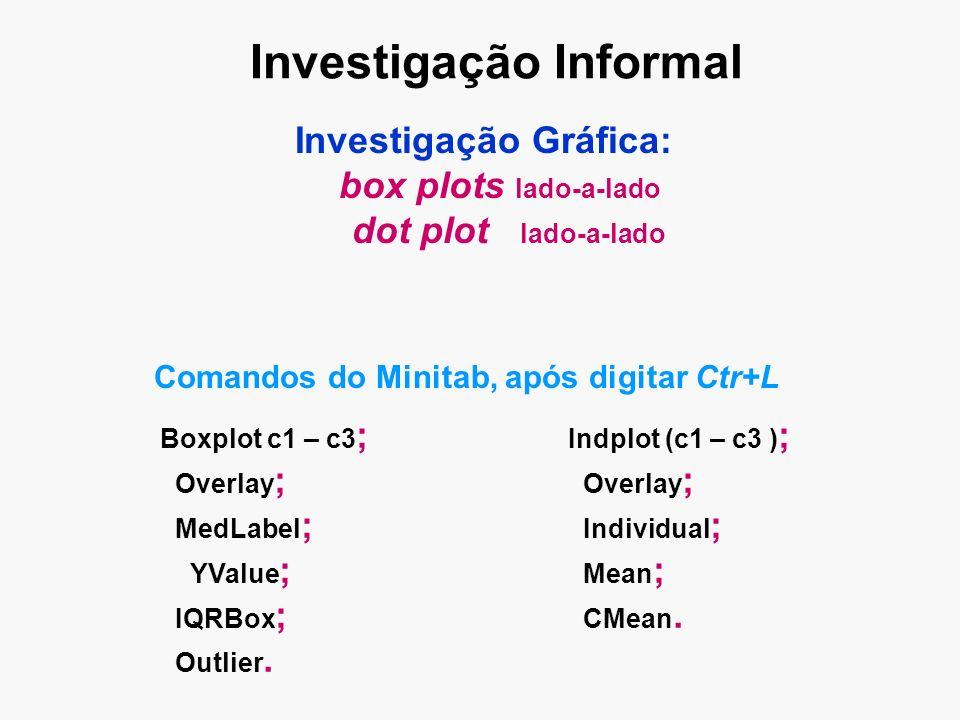 Investigação Informal Investigação Gráfica: box plots lado-a-lado dot plot lado-a-lado Boxplot c1 – c3 ; Overlay ; MedLabel ; YValue ; IQRBox ; Outlier.