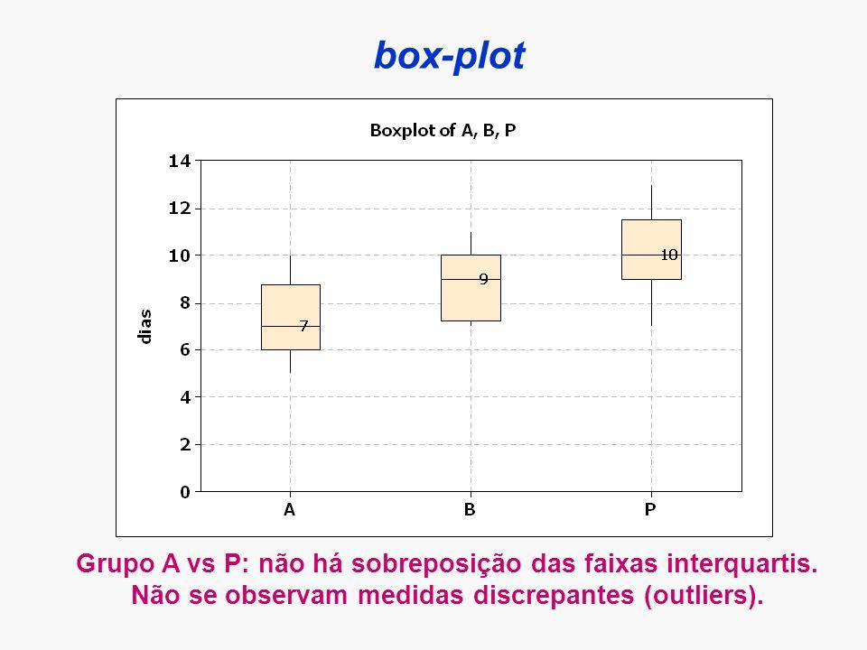 box-plot Grupo A vs P: não há sobreposição das faixas interquartis. Não se observam medidas discrepantes (outliers).