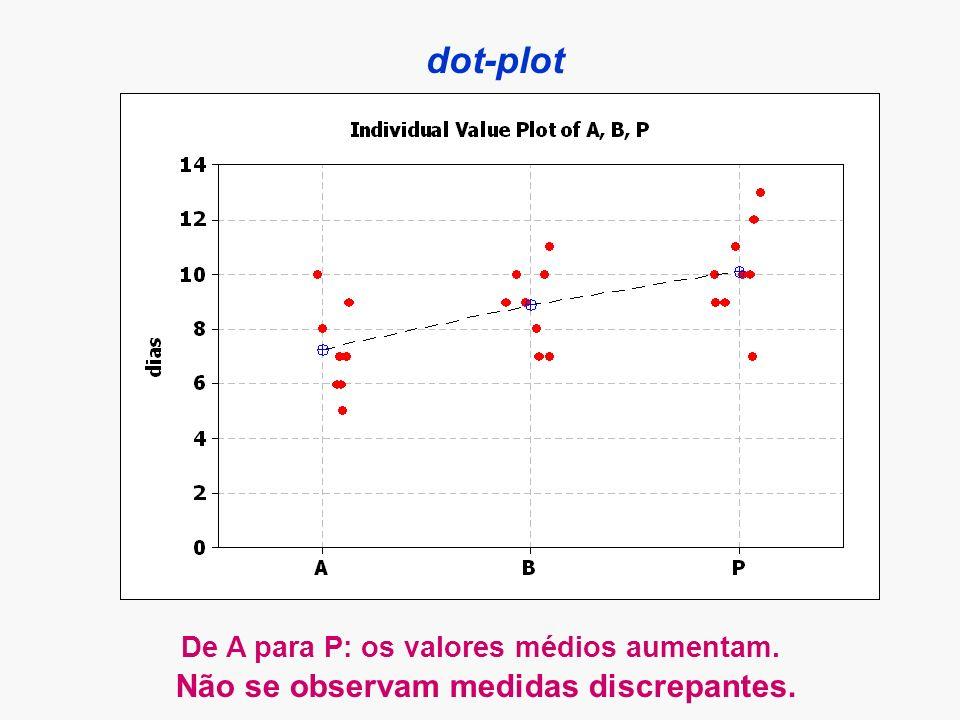 dot-plot De A para P: os valores médios aumentam. Não se observam medidas discrepantes.