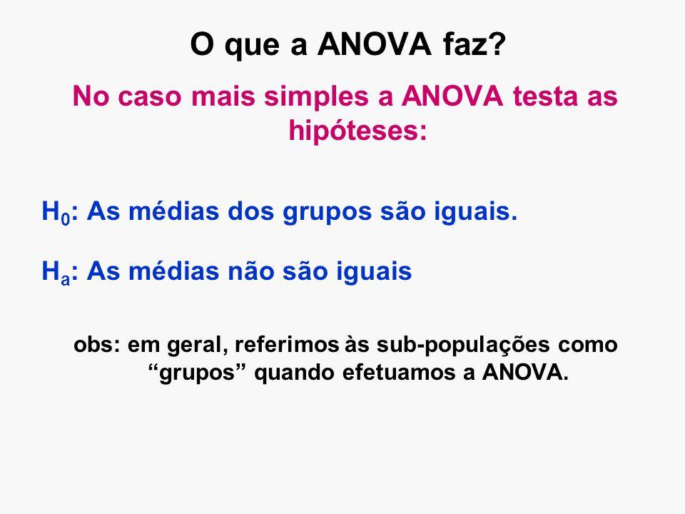 O que a ANOVA faz? No caso mais simples a ANOVA testa as hipóteses: H 0 : As médias dos grupos são iguais. H a : As médias não são iguais obs: em gera