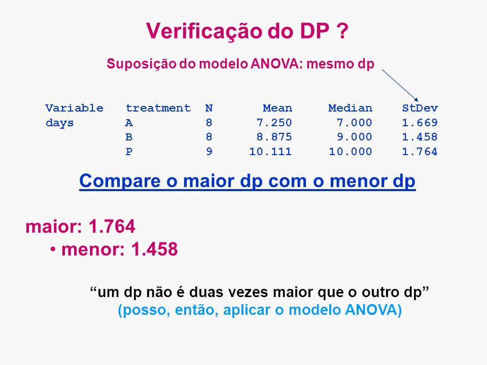 Verificação do DP ? Compare o maior dp com o menor dp maior: 1.764 menor: 1.458 um dp não é duas vezes maior que o outro dp (posso, então, aplicar o m