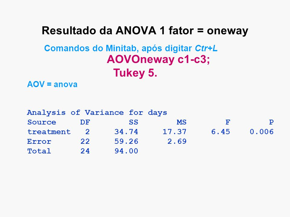 Resultado da ANOVA 1 fator = oneway Analysis of Variance for days Source DF SS MS F P treatment 2 34.74 17.37 6.45 0.006 Error 22 59.26 2.69 Total 24