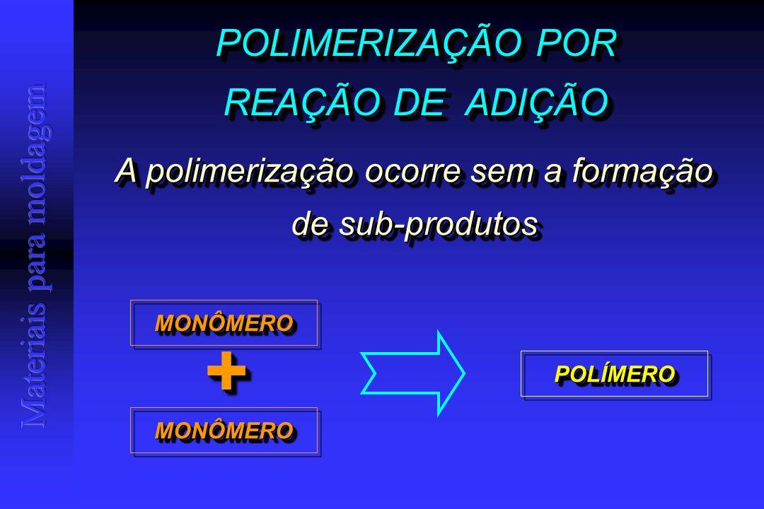 POLIMERIZAÇÃO POR REAÇÃO DE ADIÇÃO POLIMERIZAÇÃO POR REAÇÃO DE ADIÇÃO A polimerização ocorre sem a formação de sub-produtos MONÔMEROMONÔMERO MONÔMEROMONÔMERO ++ POLÍMEROPOLÍMERO
