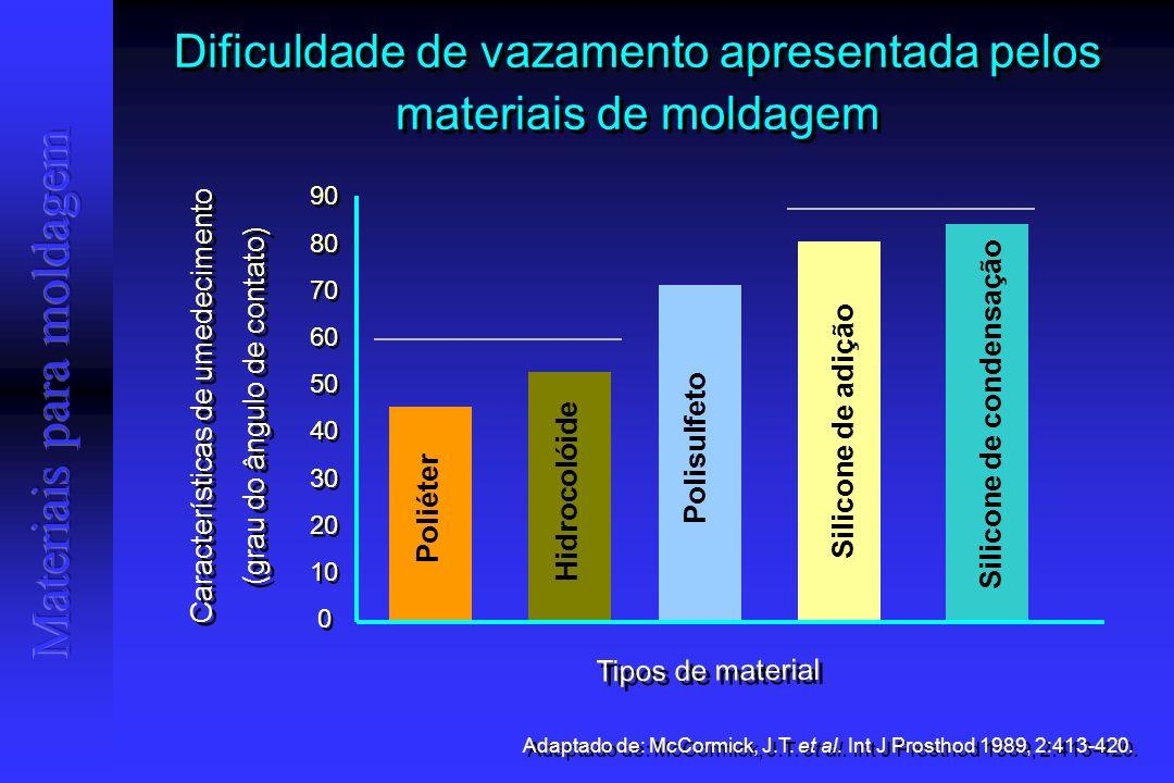 Dificuldade de vazamento apresentada pelos materiais de moldagem Adaptado de: McCormick, J.T.