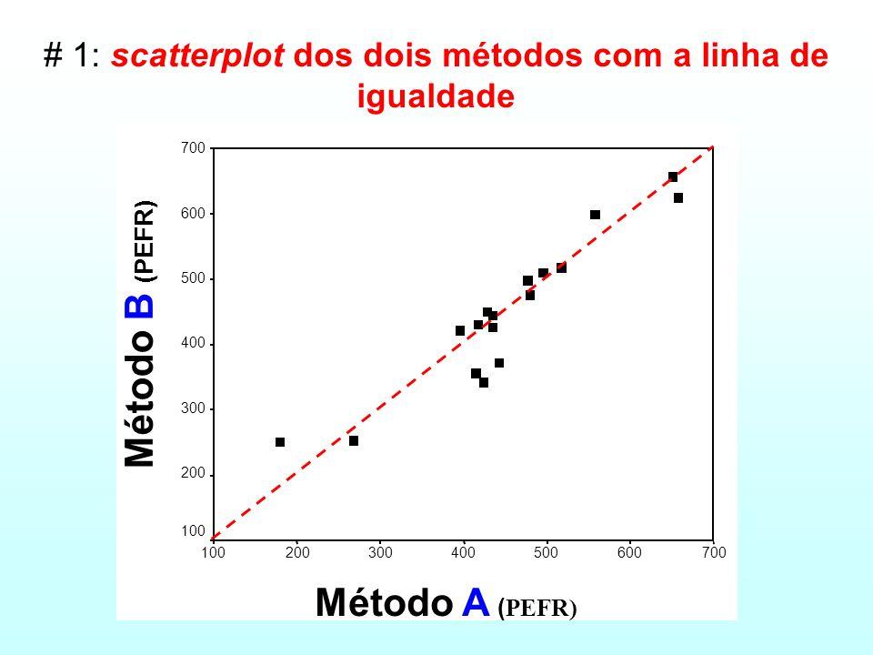 pico de fluxo respiratório (PEFR) (l/min)