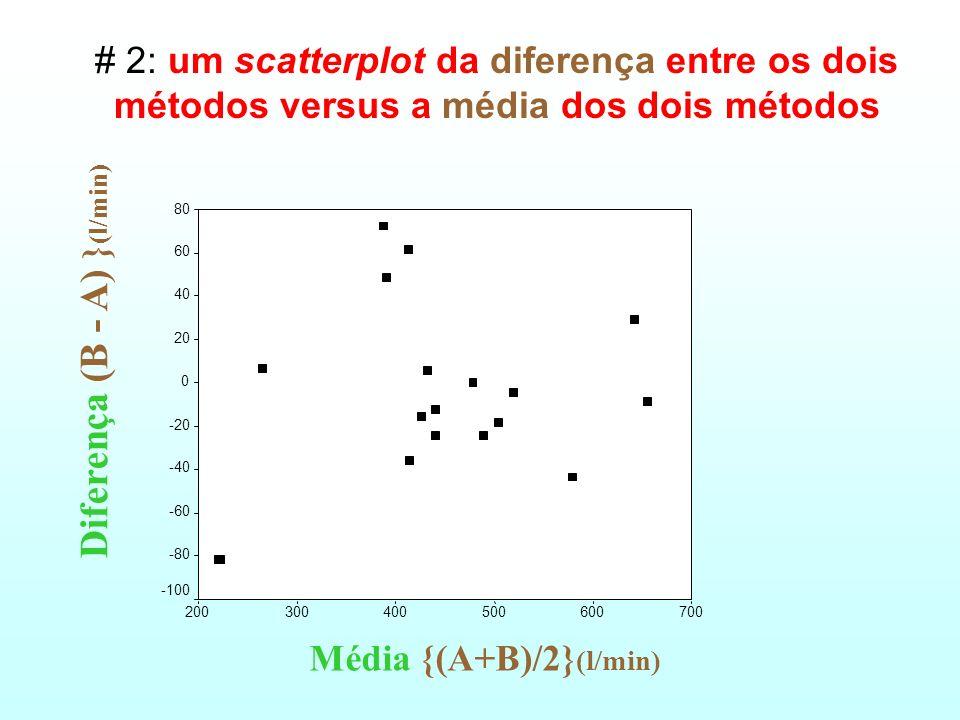 # 1: scatterplot dos dois métodos com a linha de igualdade Método A ( PEFR) 700600500400300200100 Método B (PEFR) 700 600 500 400 300 200 100