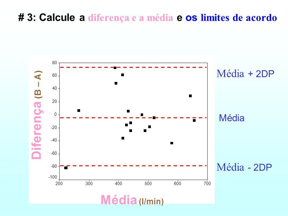 # 2: um scatterplot da diferença entre os dois métodos versus a média dos dois métodos Média {(A+B)/2} (l/min) 700600500400300200 Diferença (B - A) }