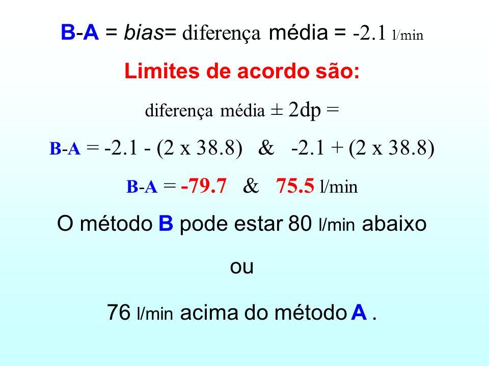# 3: Calcule a diferença e a média e os limites de acordo Média (l/min) 700600500400300200 Diferença (B – A) 80 60 40 20 0 -20 -40 -60 -80 -100 Média