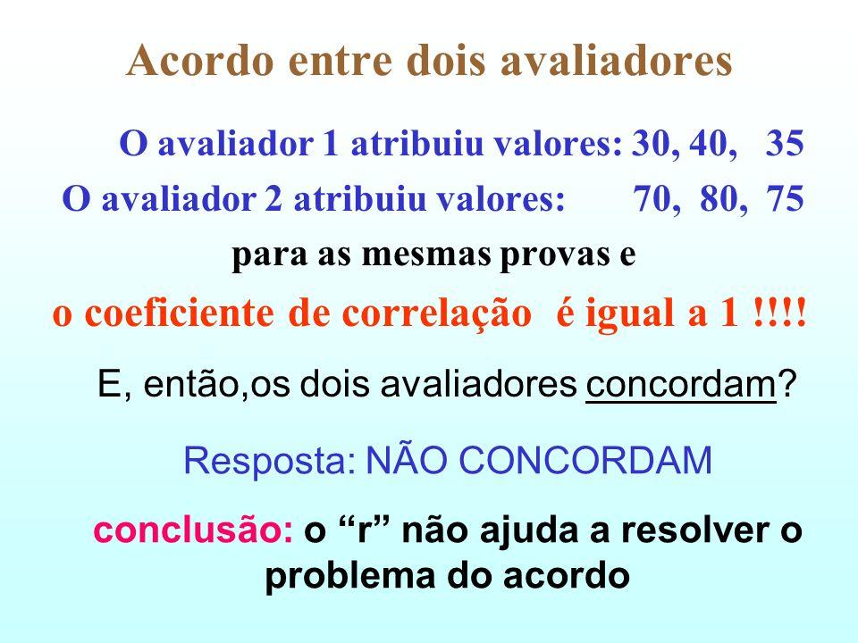 Acordo entre dois Métodos Bland and Altman Plot Prof. Ivan Balducci Faculdade de Odontologia São José dos Campos