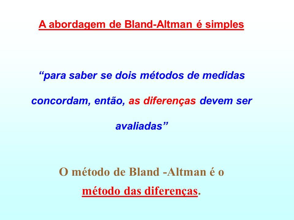 Acordo entre dois métodos Bland JM, Altman DG. Statistics methods for assessing agreement between two methods of clinical measurement. Lancet, (1986)
