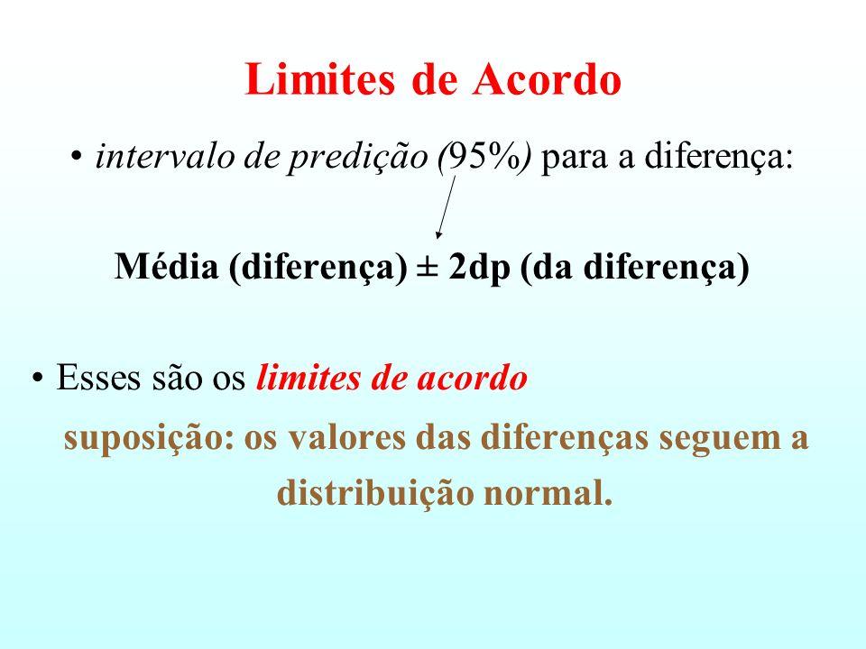 Medindo o tamanho das diferenças Para quantificar o tamanho das diferenças, nós usamos o Limite de Acordo Bland & Altman (1986), Lancet 307–310. calcu