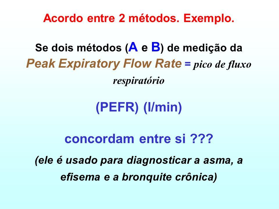 Limites de Acordo intervalo de predição (95%) para a diferença: Média (diferença) ± 2dp (da diferença) Esses são os limites de acordo suposição: os va