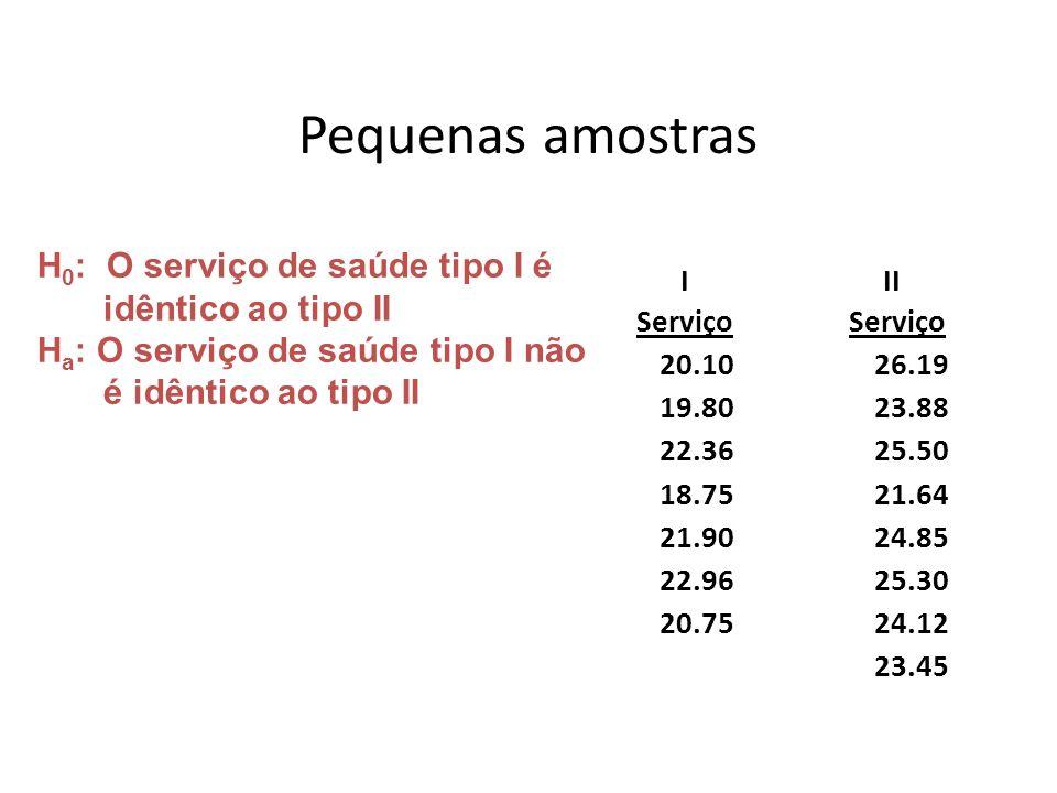 Pequenas amostras Serviço III Serviço 20.1026.19 19.8023.88 22.3625.50 18.7521.64 21.9024.85 22.9625.30 20.7524.12 23.45 H 0 : O serviço de saúde tipo