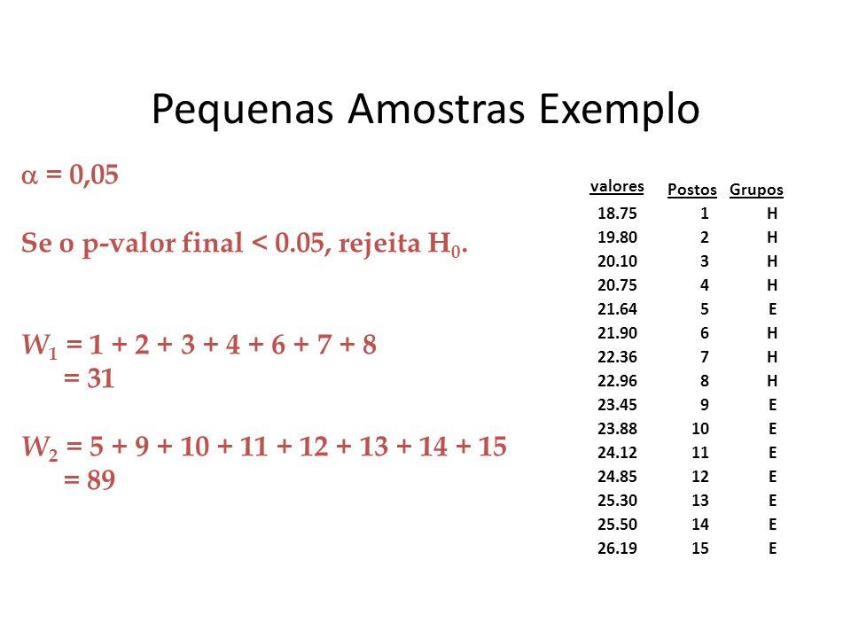 Pequenas Amostras Exemplo = 0,05 Se o p-valor final < 0.05, rejeita H 0. W 1 = 1 + 2 + 3 + 4 + 6 + 7 + 8 = 31 W 2 = 5 + 9 + 10 + 11 + 12 + 13 + 14 + 1