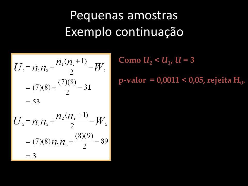 Pequenas amostras Exemplo continuação Como U 2 < U 1, U = 3 p-valor = 0,0011 < 0,05, rejeita H 0.