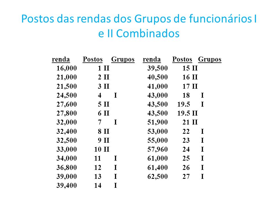 Postos das rendas dos Grupos de funcionários I e II Combinados rendaPostosGruposrendaPostosGrupos 16,0001II39,50015II 21,0002II40,50016II 21,5003II41,
