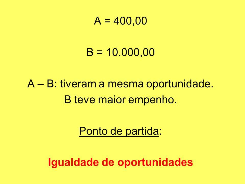 A = 400,00 B = 10.000,00 A – B: tiveram a mesma oportunidade. B teve maior empenho. Ponto de partida: Igualdade de oportunidades