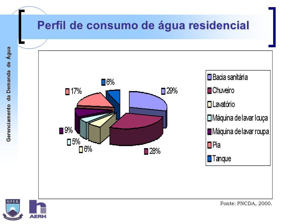 Gerenciamento da Demanda de Água Perfil de consumo de água residencial Fonte: PNCDA, 2000.