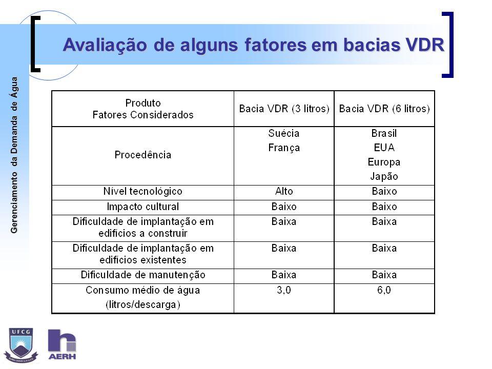 Gerenciamento da Demanda de Água Avaliação de alguns fatores em bacias VDR