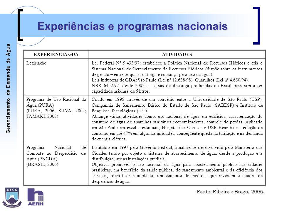 Gerenciamento da Demanda de Água Experiências e programas nacionais EXPERIÊNCIA GDAATIVIDADES LegislaçãoLei Federal Nº 9.433/97: estabelece a Política