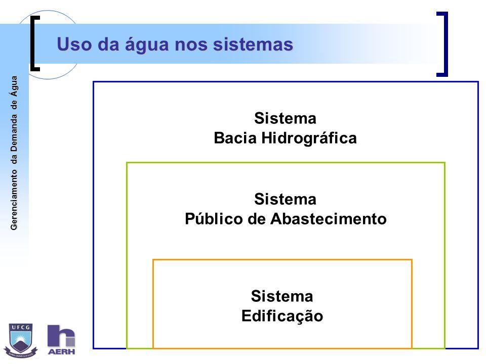 Gerenciamento da Demanda de Água Uso da água nos sistemas Sistema Público de Abastecimento Sistema Bacia Hidrográfica Sistema Edificação