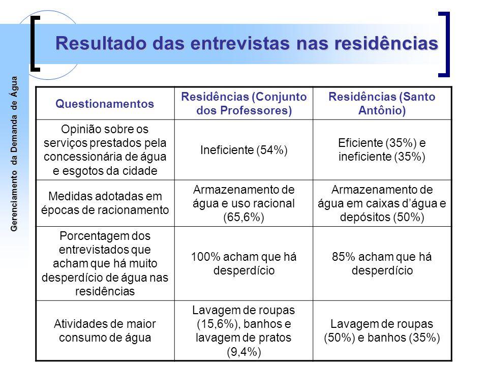 Gerenciamento da Demanda de Água Resultado das entrevistas nas residências Questionamentos Residências (Conjunto dos Professores) Residências (Santo A