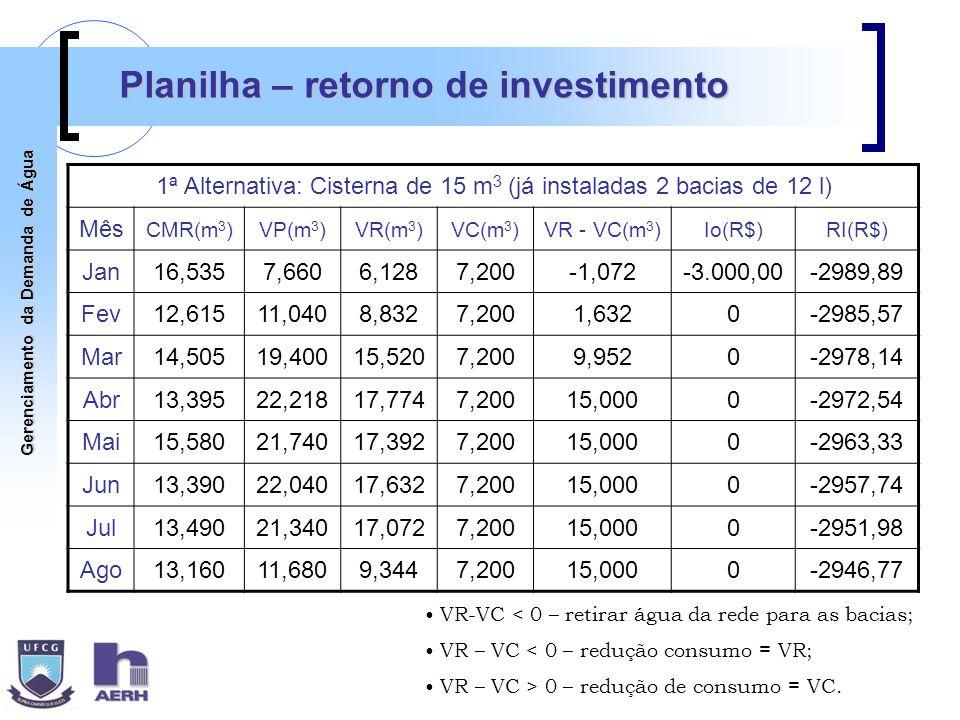 Gerenciamento da Demanda de Água Planilha – retorno de investimento 1ª Alternativa: Cisterna de 15 m 3 (já instaladas 2 bacias de 12 l) Mês CMR(m 3 )V