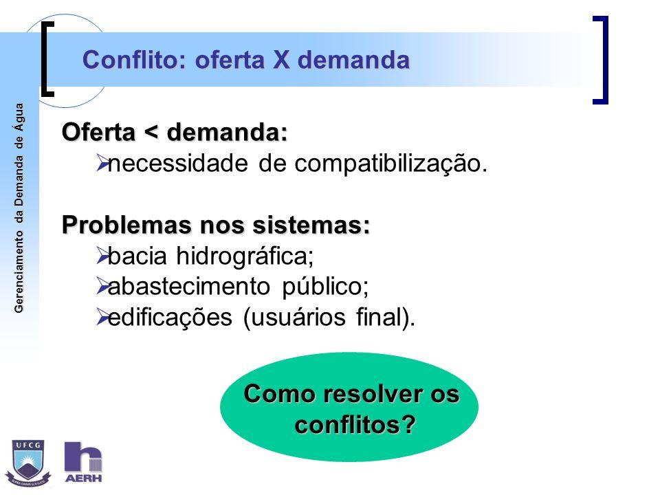 Gerenciamento da Demanda de Água Conflito: oferta X demanda Oferta < demanda: necessidade de compatibilização. Problemas nos sistemas: bacia hidrográf