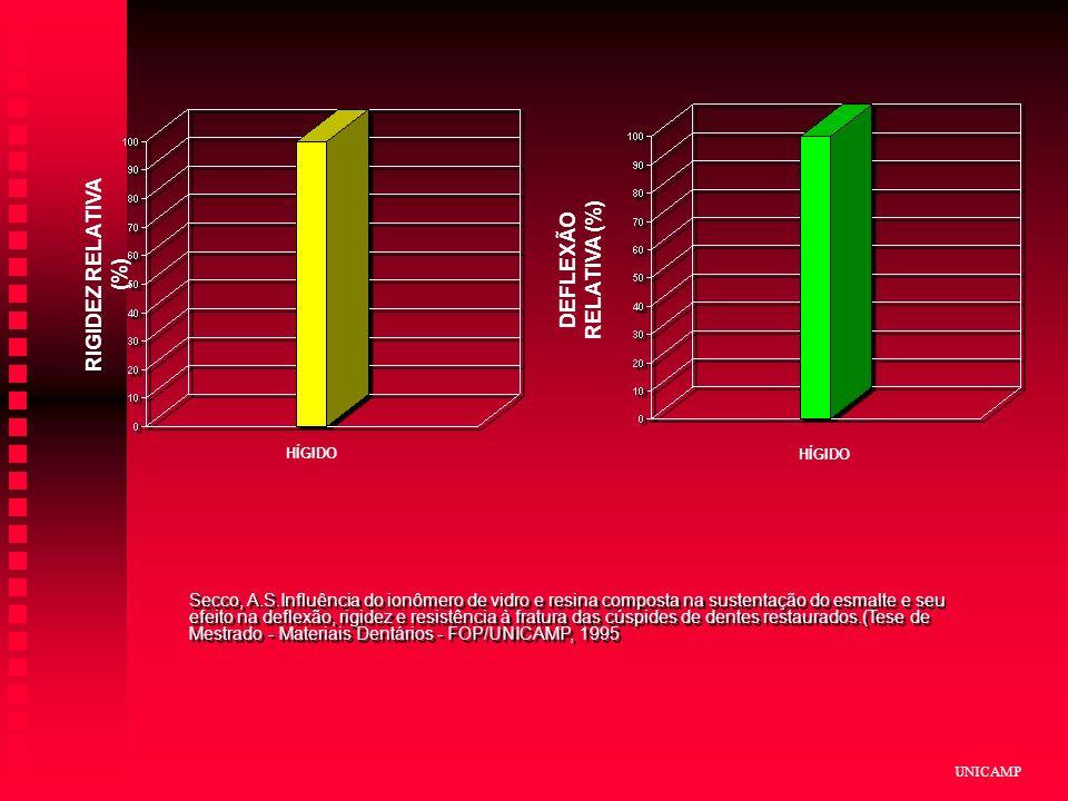 UNICAMP HÍGIDO DEFLEXÃO RELATIVA (%) Secco, A.S.Influência do ionômero de vidro e resina composta na sustentação do esmalte e seu efeito na deflexão, rigidez e resistência à fratura das cúspides de dentes restaurados.(Tese de Mestrado - Materiais Dentários - FOP/UNICAMP, 1995