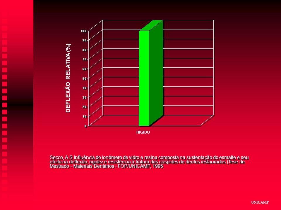 UNICAMP Secco, A.S.Influência do ionômero de vidro e resina composta na sustentação do esmalte e seu efeito na deflexão, rigidez e resistência à fratura das cúspides de dentes restaurados.(Tese de Mestrado - Materiais Dentários - FOP/UNICAMP, 1995 RIGIDEZ RELATIVA (%) CLASSE II DEFLEXÃO RELATIVA (%) CLASSE II