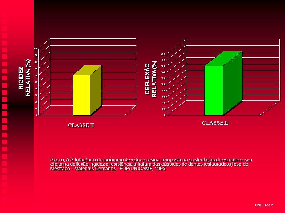 UNICAMP Secco, A.S.Influência do ionômero de vidro e resina composta na sustentação do esmalte e seu efeito na deflexão, rigidez e resistência à fratura das cúspides de dentes restaurados.(Tese de Mestrado - Materiais Dentários - FOP/UNICAMP, 1995 CLASSE II DEFLEXÃO RELATIVA (%)
