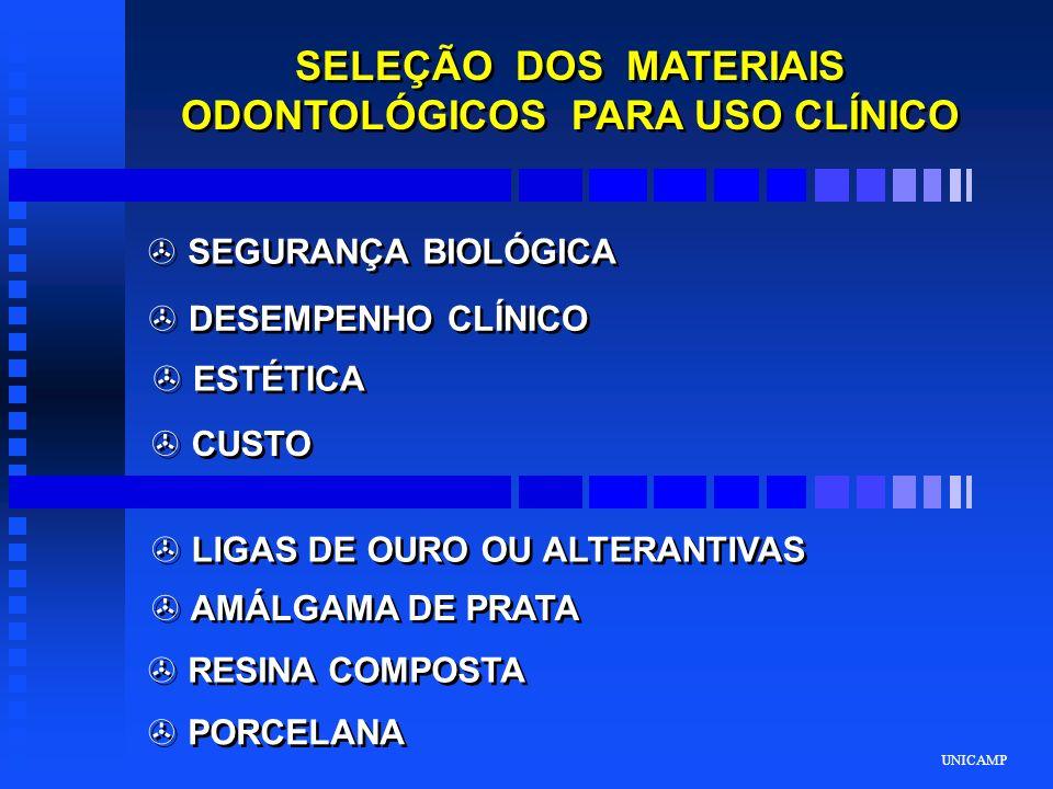 UNICAMP SELEÇÃO DOS MATERIAIS ODONTOLÓGICOS PARA USO CLÍNICO > SEGURANÇA BIOLÓGICA > DESEMPENHO CLÍNICO > ESTÉTICA > CUSTO > LIGAS DE OURO OU ALTERANT