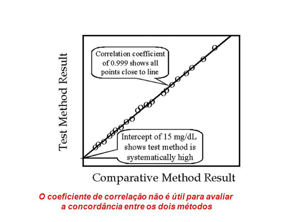 O coeficiente de correlação não é útil para avaliar a concordância entre os dois métodos