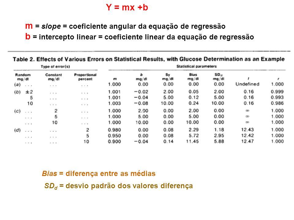 m = slope = coeficiente angular da equação de regressão b = intercepto linear = coeficiente linear da equação de regressão Y = mx +b Bias = diferença entre as médias SD d = desvio padrão dos valores diferença