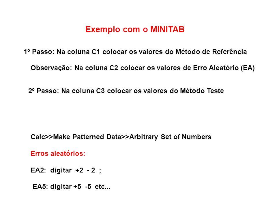Exemplo com o MINITAB 1º Passo: Na coluna C1 colocar os valores do Método de Referência 2º Passo: Na coluna C3 colocar os valores do Método Teste Observação: Na coluna C2 colocar os valores de Erro Aleatório (EA) Calc>>Make Patterned Data>>Arbitrary Set of Numbers Erros aleatórios: EA2: digitar +2 - 2 ; EA5: digitar +5 -5 etc...
